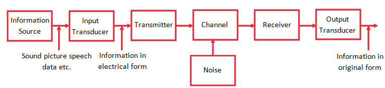 Basic Communication System