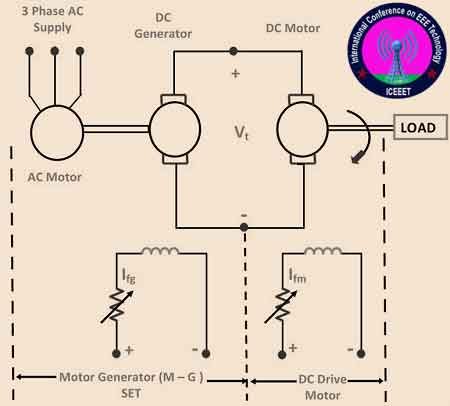 speed control of dc motor