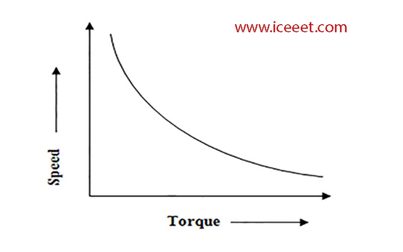 Speed Torque Characteristics of D.C Motor