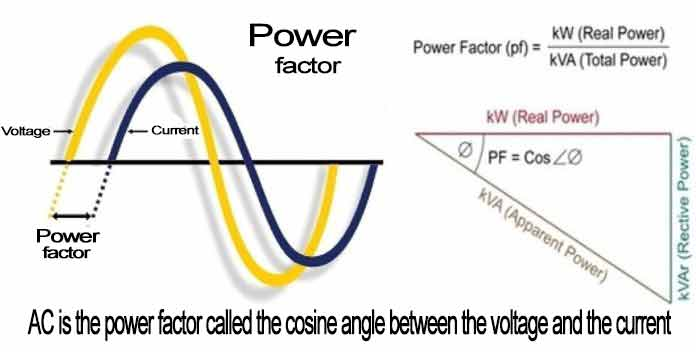 Discussion Question and Answer About The Power Factor in Simple Language