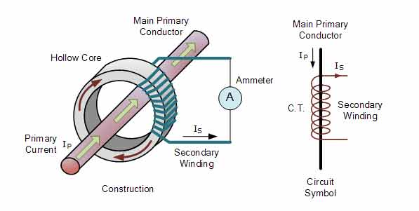 What Is Current Transformer(CT) | Function | Procedure