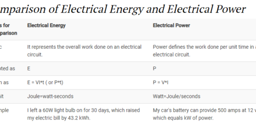 Difference Between Electrical Energy and Electrical Power