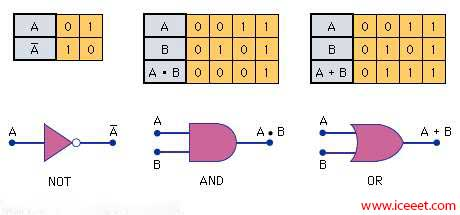 Logic Gate | Types Of Logic Gate | Application